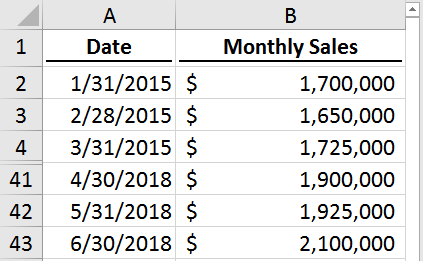 Data Arranged Properly to Create a Forecast Sheet