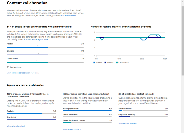 Content Collaboration Performance Using Productivity Score