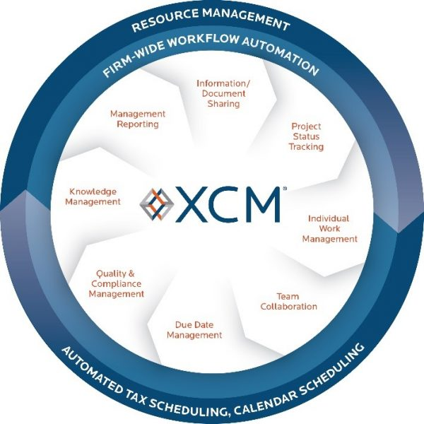 XCM Features